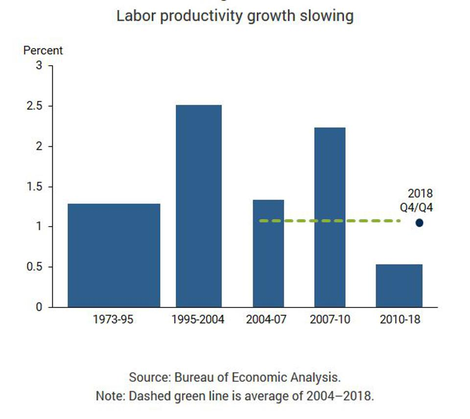Labor productivity growth is slowing