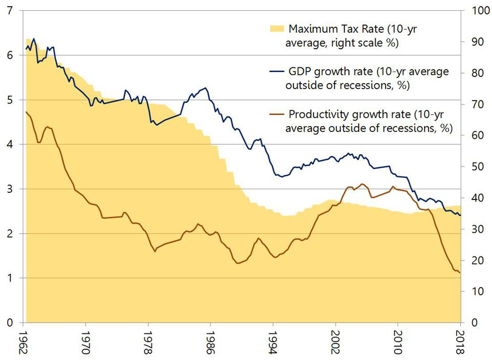 GDP growth rates and productivity have been declining since WWII