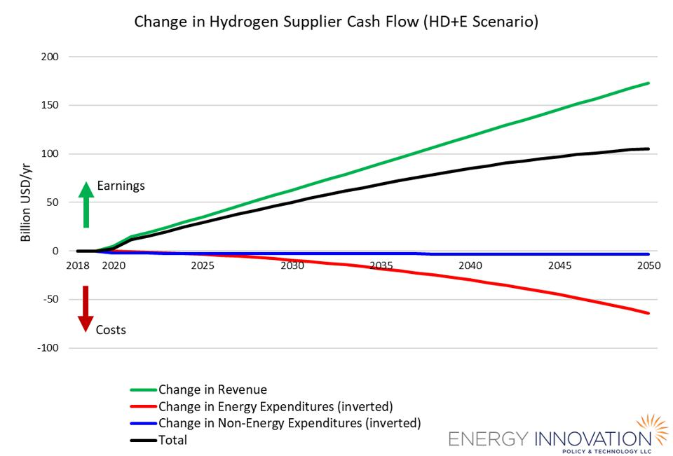 Costs and savings of industrial hydrogen use and electrolysis