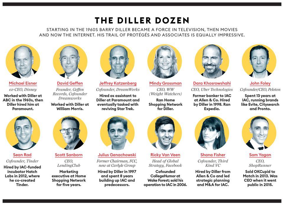 the diller dozen