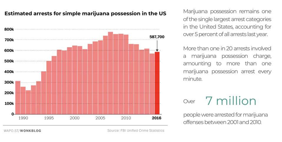 Arrests for marijuana possession