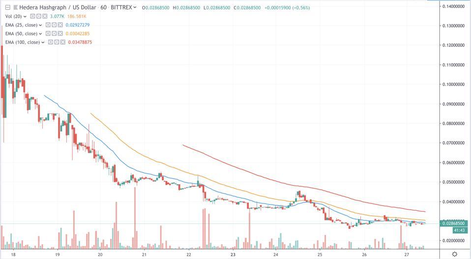 HBAR/USD Hourly Chart
