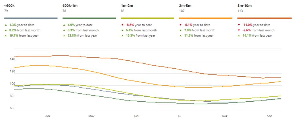 Days on Market Real Estate Chart