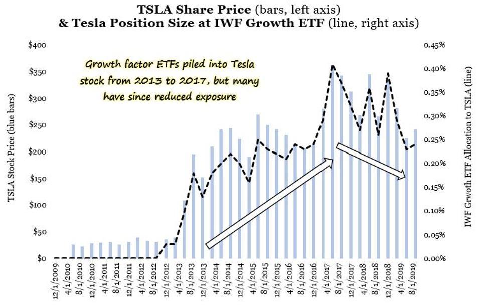 IWF allocation to Tesla