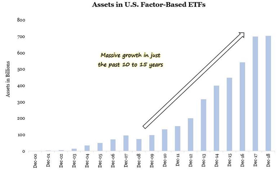 Factor based ETF asset growth