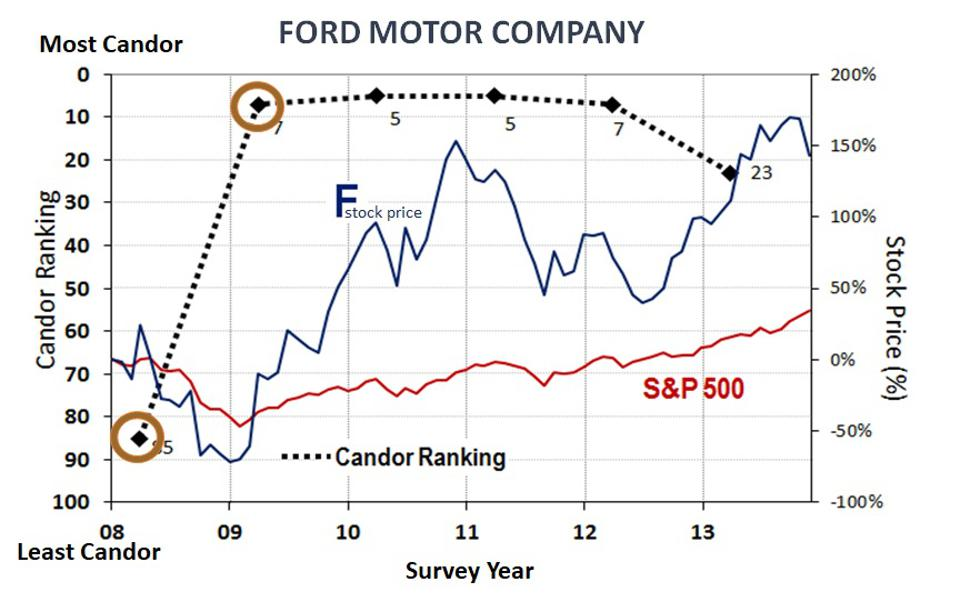 Ford Candor and Stock Performance