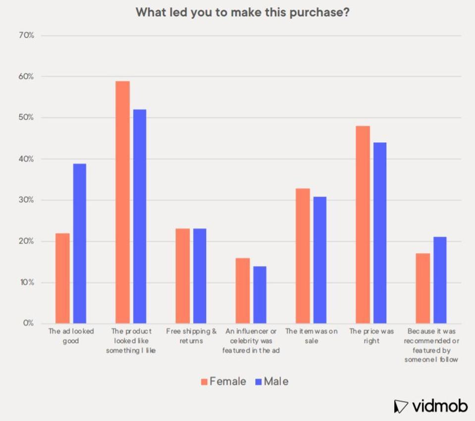 VidMob research graph.