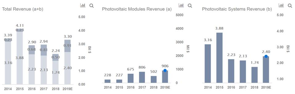 First Solar Revenues