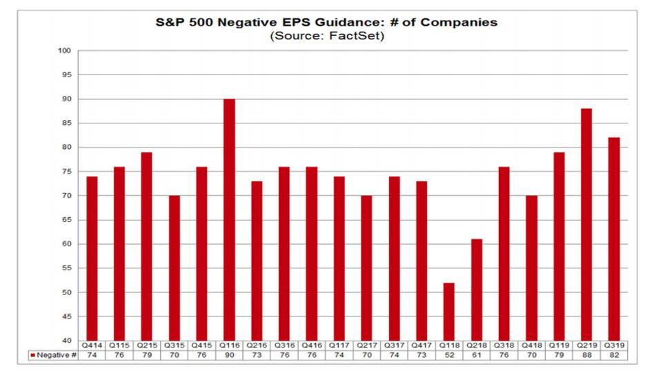 S&P 500 Negative EPS Guidance