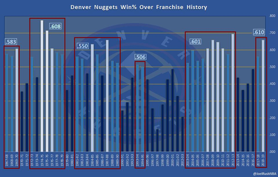Nuggets Win Percentage Over Franchise History
