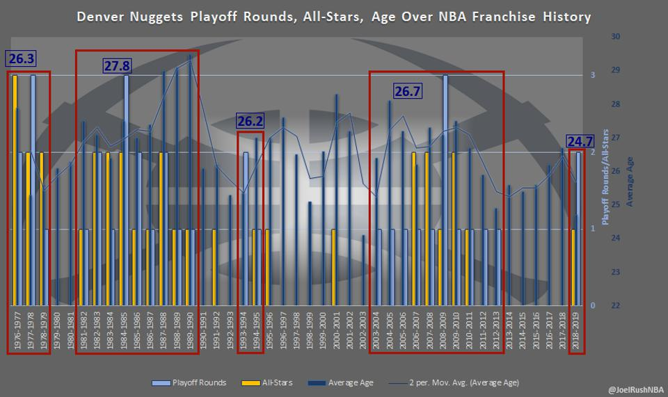 Denver Nuggets Playoff Rounds, All-Stars, Average Ages Over NBA Franchise History