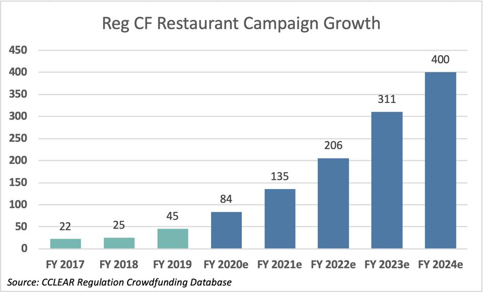 Chart showing an increase from 22 restaurants funded in 2017 to 400 in 2024.