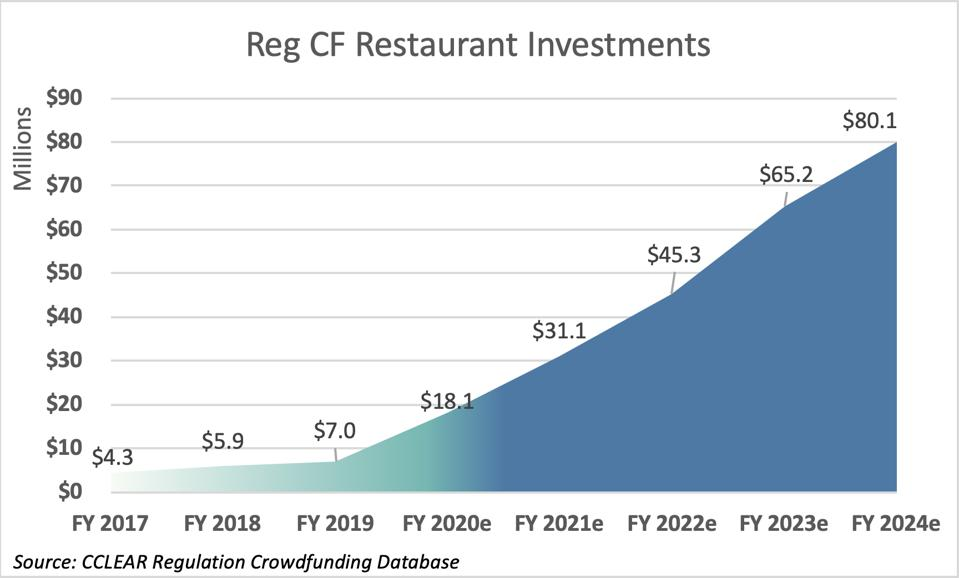 Chart showing an increase from $4.3 million in 2017 to $80.1 million in 2024.