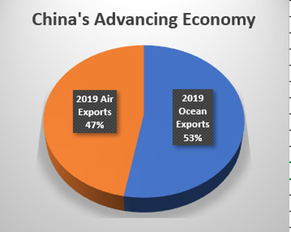 This year, for the first time, U.S. exports to China are approaching parity when comparing the value of ocean-bound shipments to those that fly.