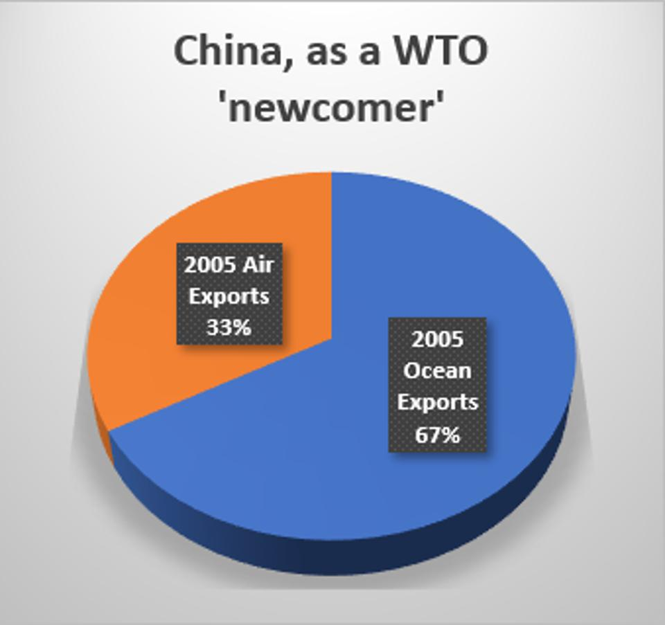 China, in the years after entering the WTO in 2001, still relied largely on U.S. exports of lower-value products.
