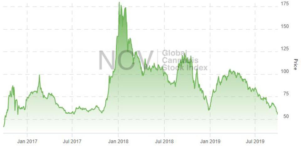 This is a three year chart of cannabis stocks