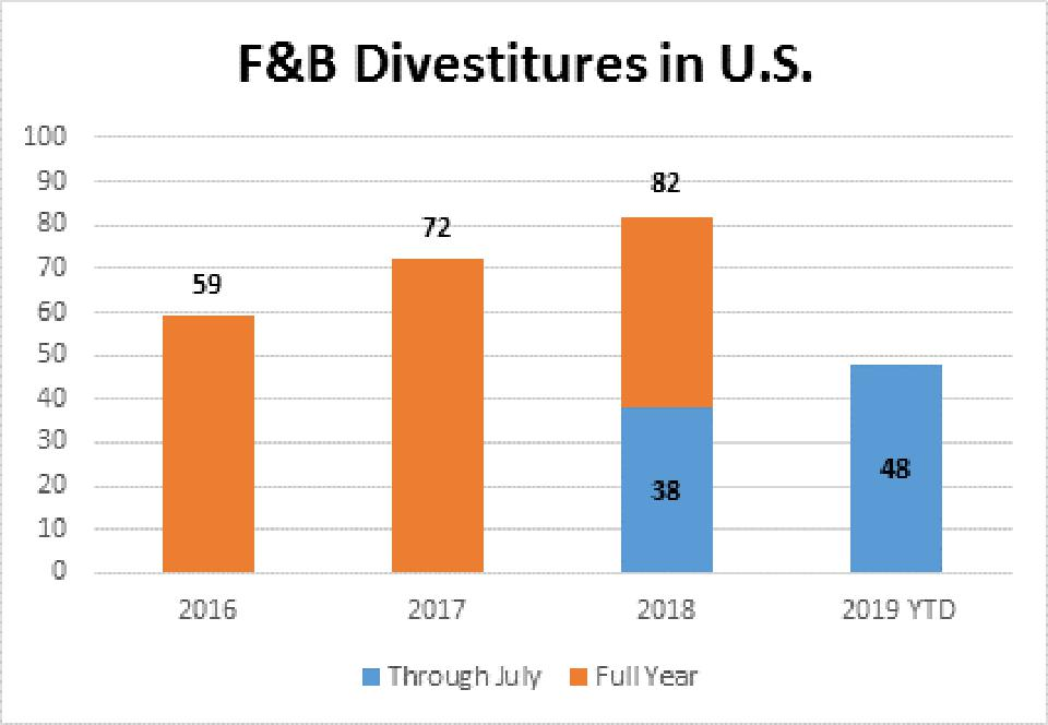 There have been 48 U.S. food and beverage corporate divestitures through July 2019.