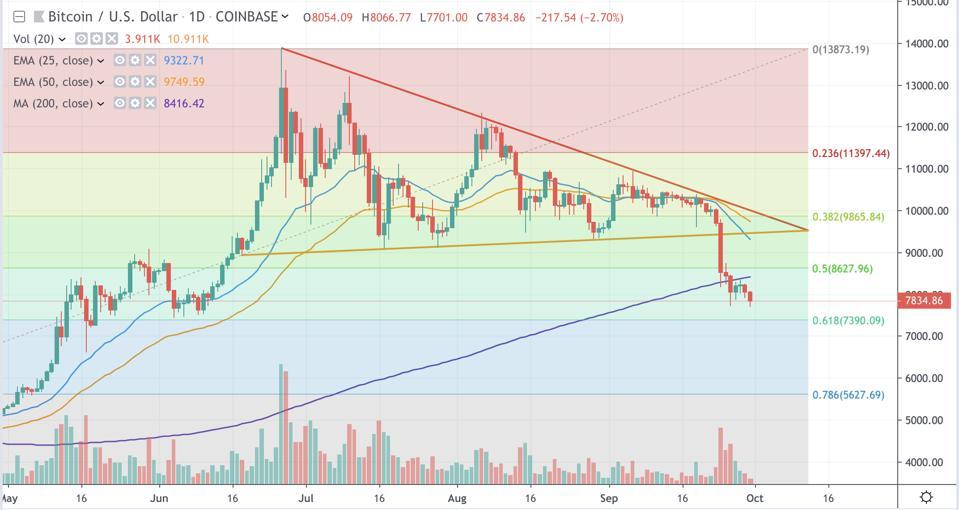 Bitcoin Daily Chart
