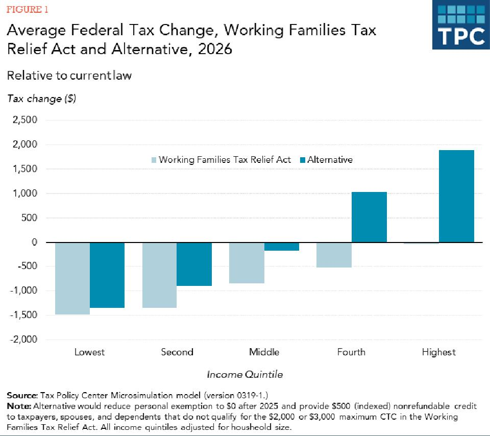 Average tax benefits from Working Families Tax Relief Act and progressive alternative.