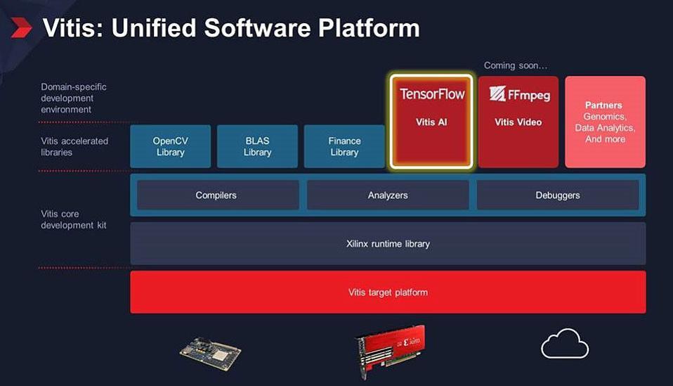 Xilinx Vitis Unified Software Platform