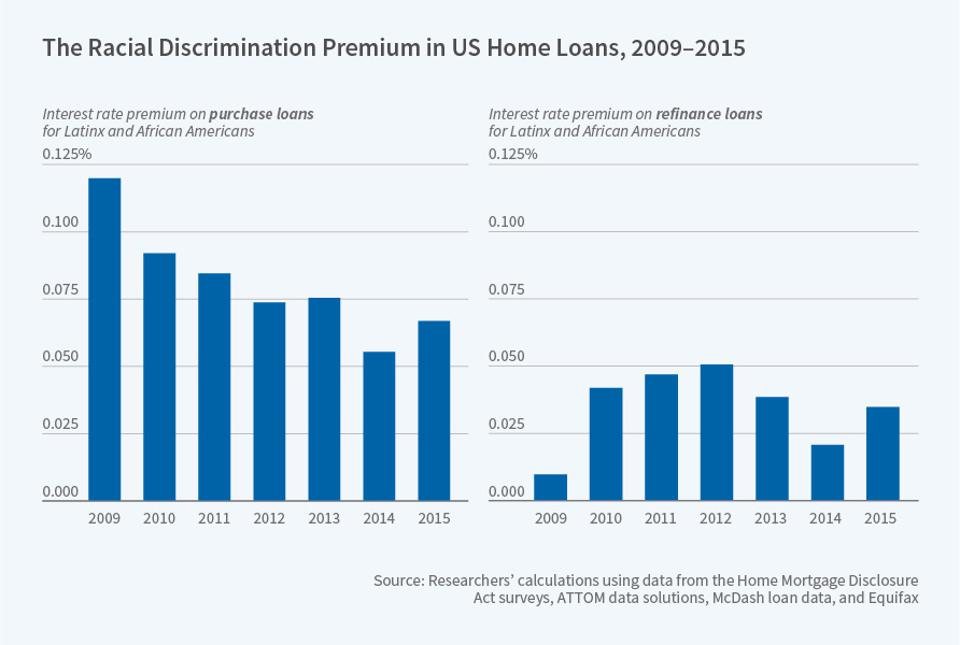 This chart shows the difference in interest rates between for minority borrowers.