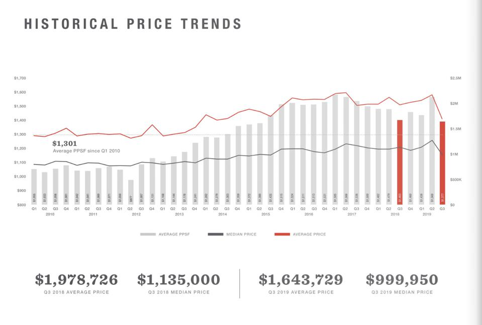 manhattan real estate price trends