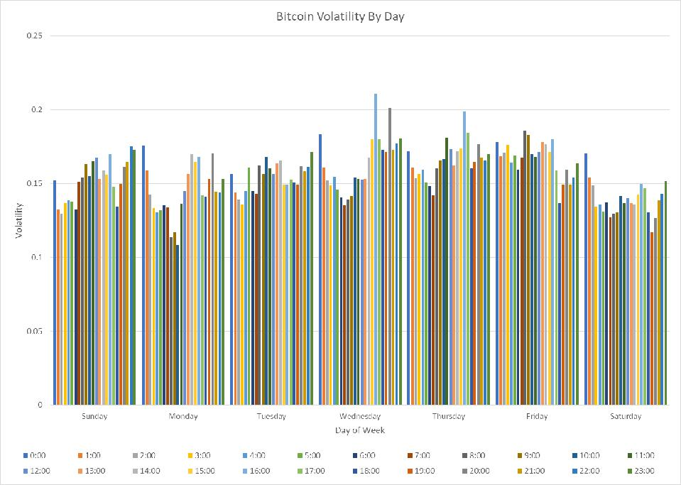 Bitcoin Volatility By Day