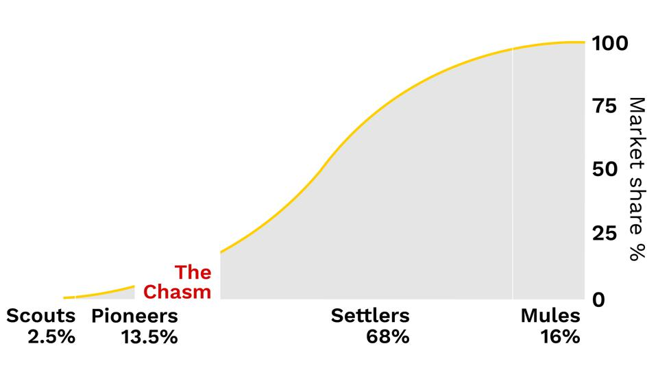 A chart showing the cohorts of users based on timing of market penetration.   Early adopters are also known as ″Scouts″, followed by the ″Pioneers″, then ″Settlers″ and finally the ″Mules″.  This concept was made popular in Geoffrey Moore's book Crossing the Chasm