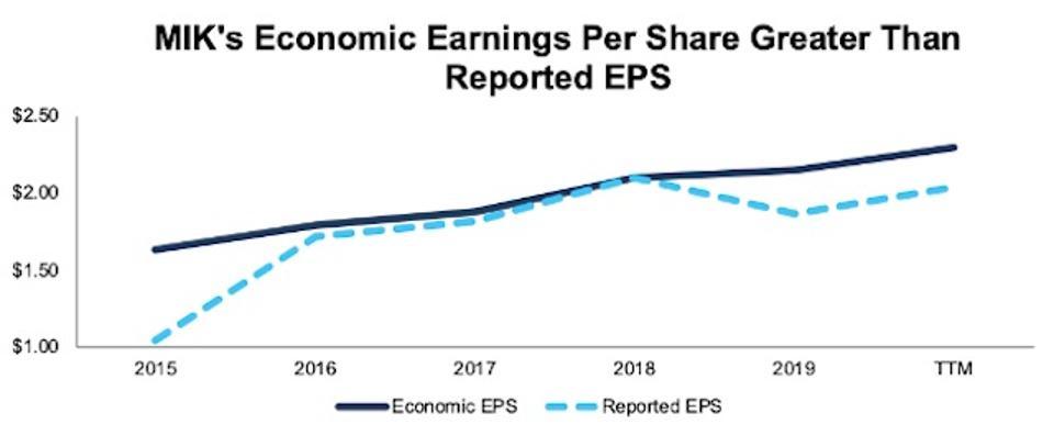 MIK Economic EPS Vs. GAAP EPS