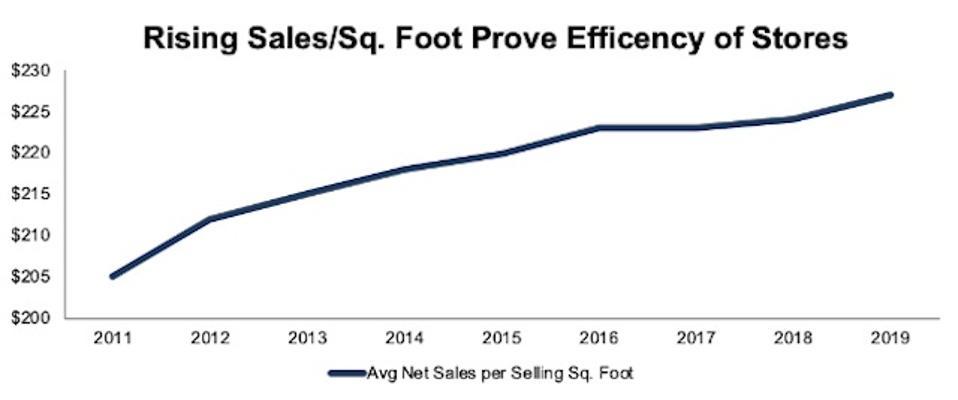 MIK Sales Per Sq. Foot