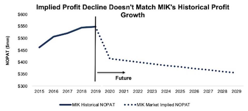 MIK Implied NOPAT Growth Vs. Historical