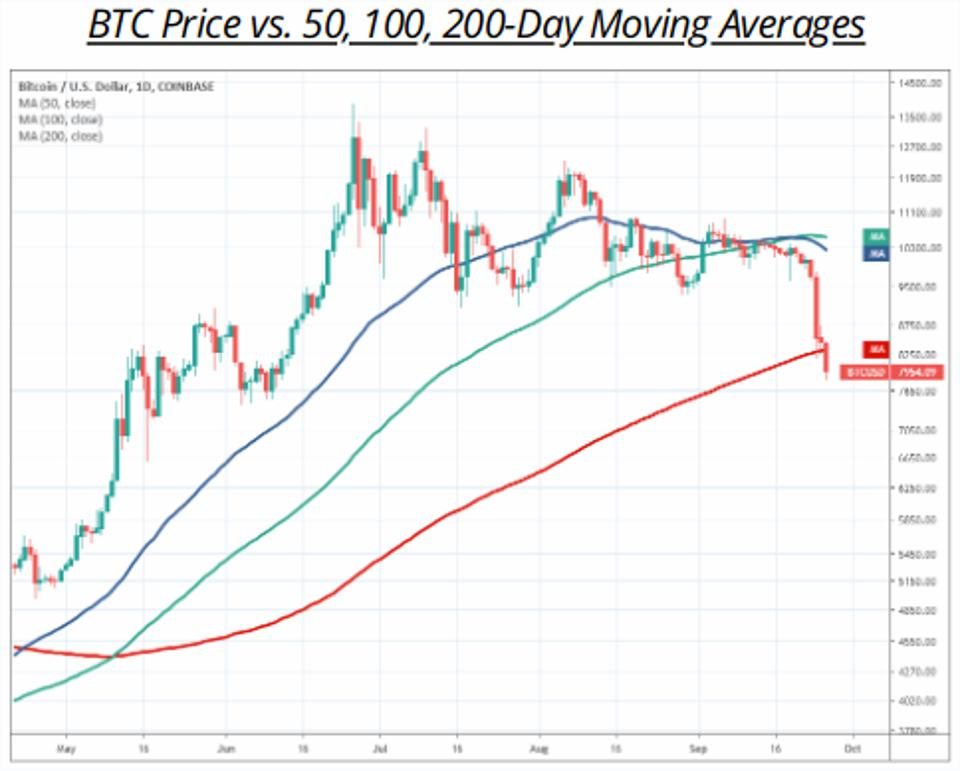 bitcoin price 50 100 200 day moving averages