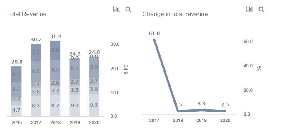 Johnson Controls Revenues