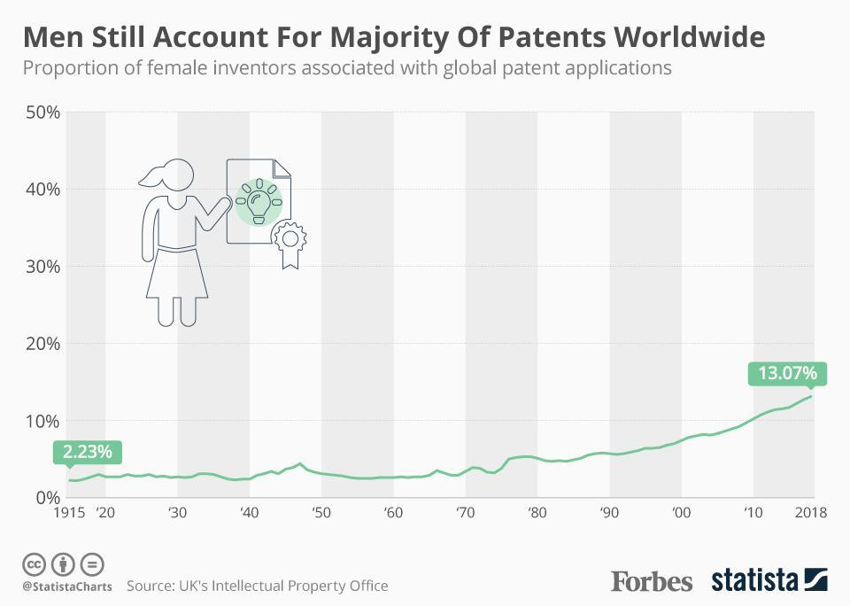 Men Still Account For Majority Of Patents Worldwide