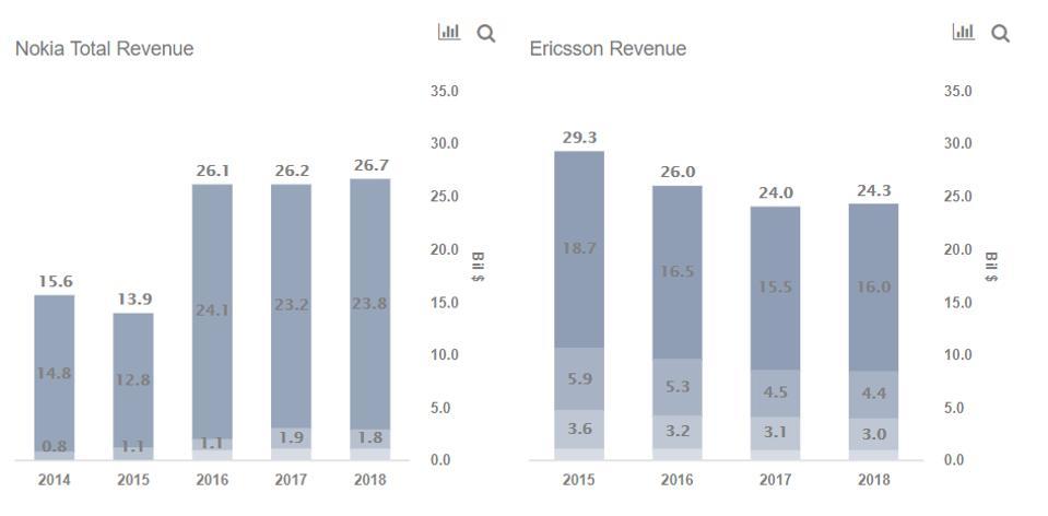 Nokia vs Ericsson Revenues