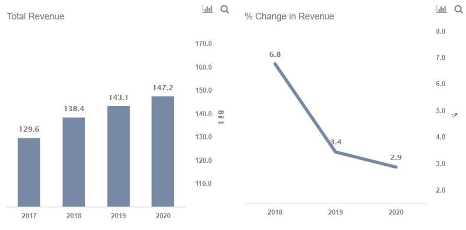 Honda Revenues