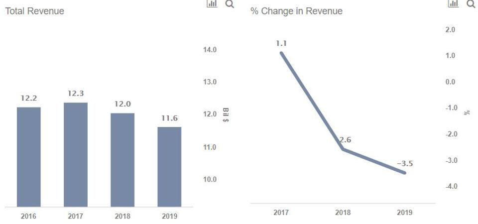 Bed Bath & Beyond Revenues