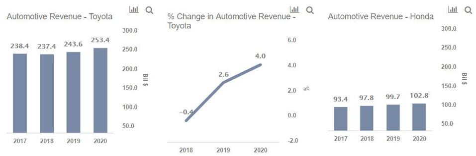 Toyota vs Honda Revenues