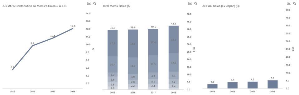 Merck Sales