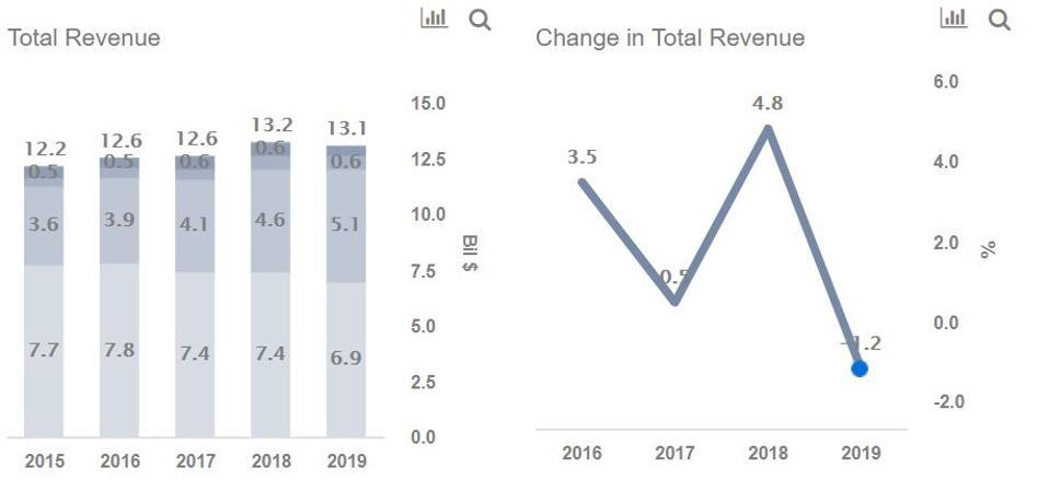 L Brands Revenues