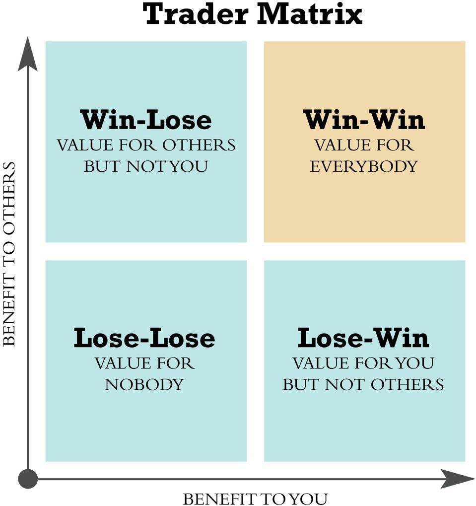 The Trader Matrix