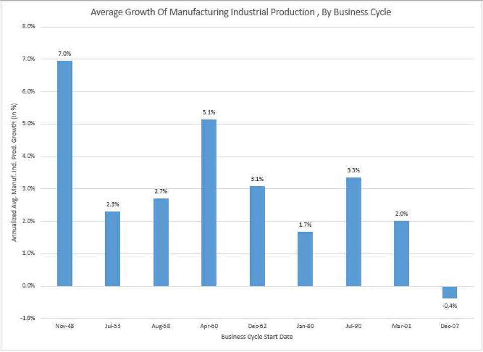 Manufacturing Decline Makes Bad Situation Worse
