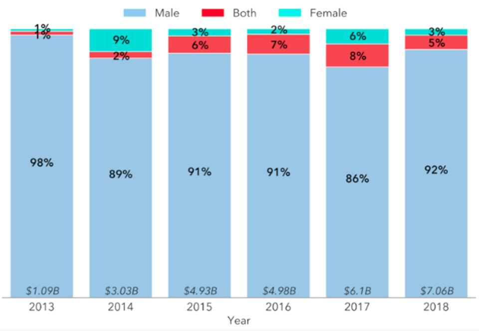 Dollar funding levels by gender in agri-food tech