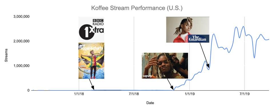 Artist, Koffee's streaming performance in the United States.
