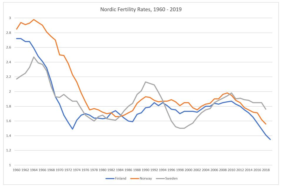 Nordic Fertility Rates, 1960 - 2019