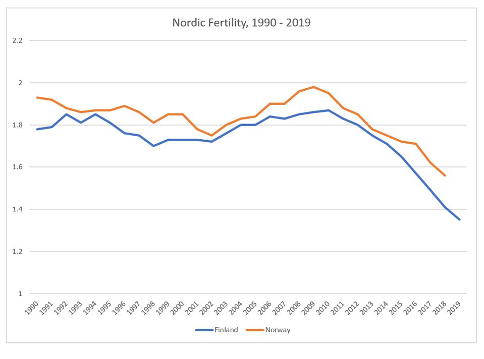 Nordic Fertility Rates, 1990 - 2019