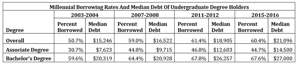 Millennial borrowing rates and median debt of undergraduate degree holders.