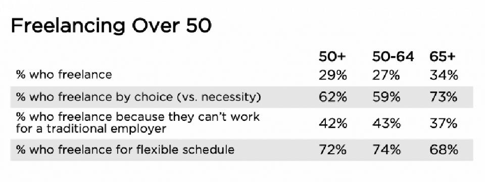 Source: Freelancing in America 2019 survey, Upwork and Freelancers Union