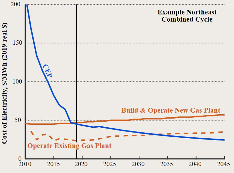 Clean energy portfolio costs compared to natural gas generation