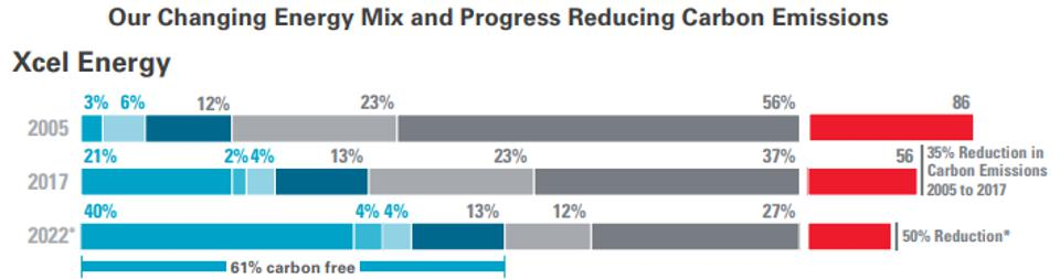Xcel Energy projected 2022 energy mix and reductions in carbon emissions.